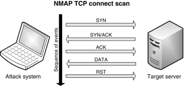 Nmap Tool - an overview | ScienceDirect Topics