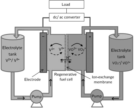 Flow Battery - an overview | ScienceDirect Topics