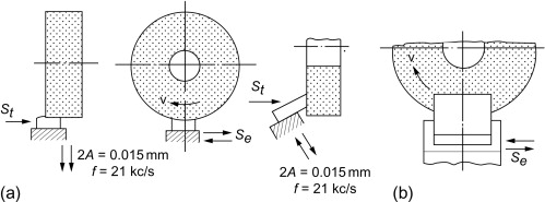 Low Frequency Vibration - an overview | ScienceDirect Topics