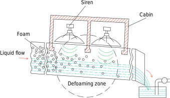 Ultrasonic defoaming and debubbling in food processing and