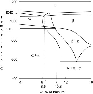 Laser surface treatment to improve the surface corrosion properties nab phase diagram for increasing aluminum content where the iron and nickel ccuart Images