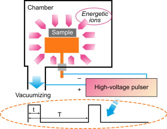 Ion Implantation - an overview | ScienceDirect Topics