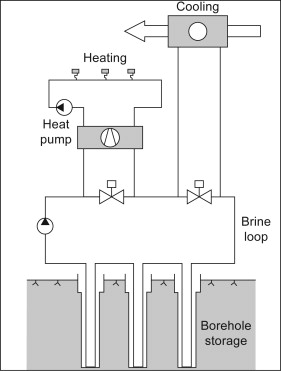 underground thermal energy storage - an overview | ScienceDirect Topics