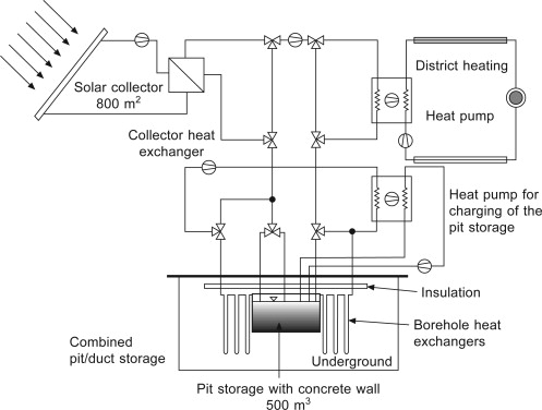 Pit Storage - an overview | ScienceDirect Topics