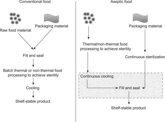 Food Sterilization - an overview | ScienceDirect Topics