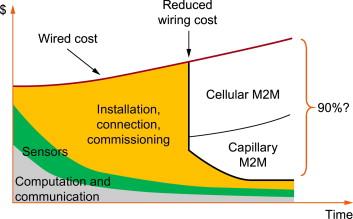 Introduction to machine-to-machine (M2M) communications - ScienceDirect