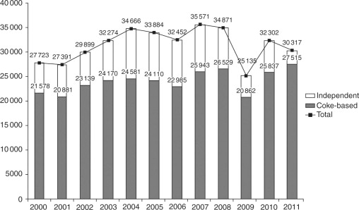 Coal resources, production and use in Brazil - ScienceDirect