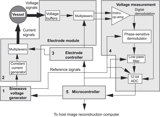 Electrical Impedance Tomography Sciencedirect. Download Fullsize. Wiring. Pollak Ignition Switch Wiring Diagram For Wisconson At Scoala.co