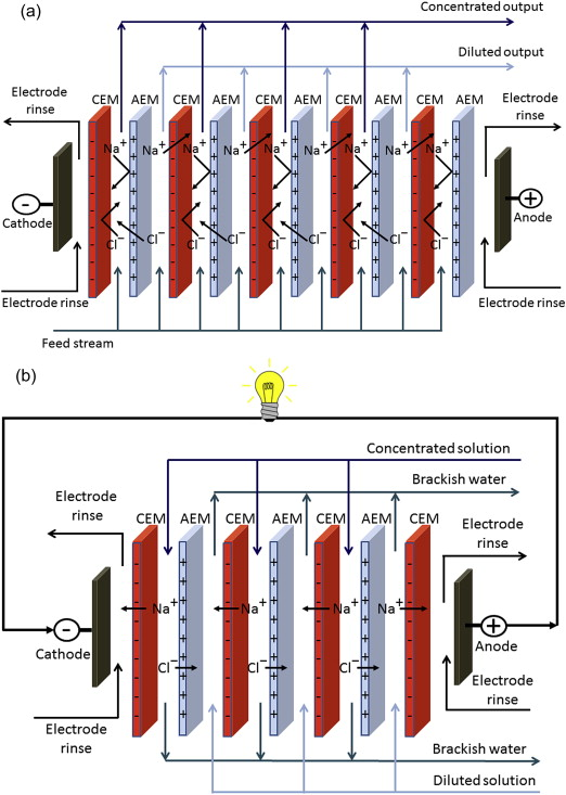 Novel And Emerging Membranes For Water Treatment By Electric