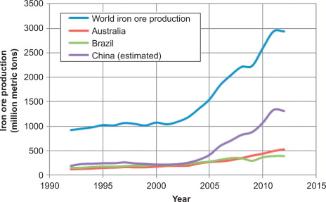 Introduction: overview of the global iron ore industry
