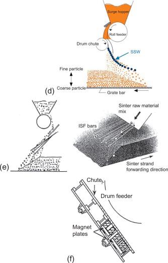 bar 6 cake feeders wiring diagram iron ore sintering sciencedirect  iron ore sintering sciencedirect