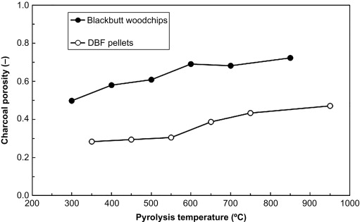 Carbon Chemistry 1000 Gram Activated Hardwood Carbon