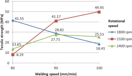 Tensile Strength - an overview | ScienceDirect Topics