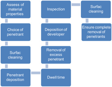 Penetrant Inspection - an overview   ScienceDirect Topics