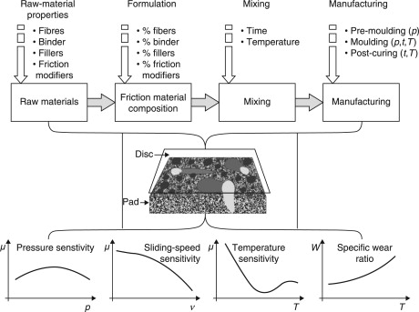 Brake Pad An Overview Sciencedirect Topics