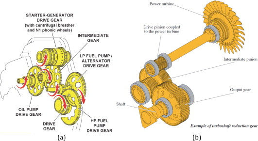 Spur Gear - an overview | ScienceDirect Topics