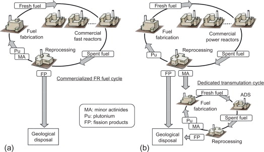 Development of closed nuclear fuel cycles in Japan