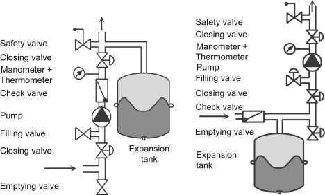 Expansion Tank - an overview | ScienceDirect Topics