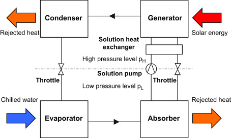 Ammonia Water - an overview | ScienceDirect Topics