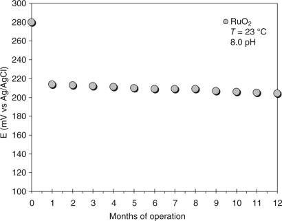 Semiconductor nanocrystals in environmental sensors