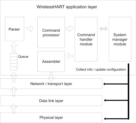 Application Layer - an overview | ScienceDirect Topics
