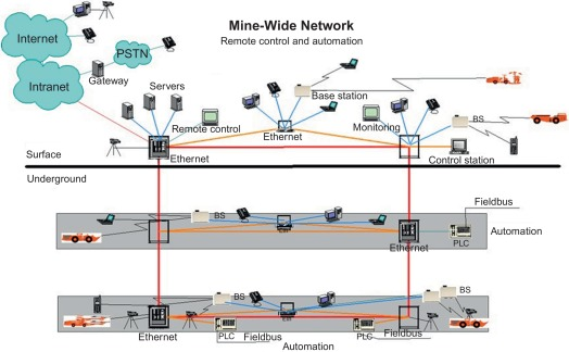 local area network - an overview | ScienceDirect Topics