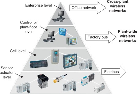 Factory Automation - an overview | ScienceDirect Topics