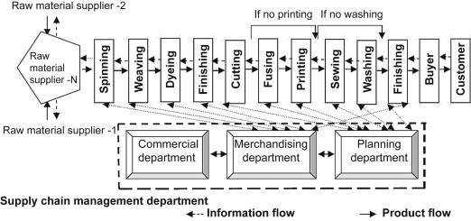 business model of garment industry