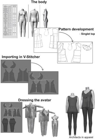 Pattern Construction Sciencedirect