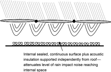 Noise Suppression - an overview | ScienceDirect Topics