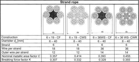 Strand Rope - an overview   ScienceDirect Topics