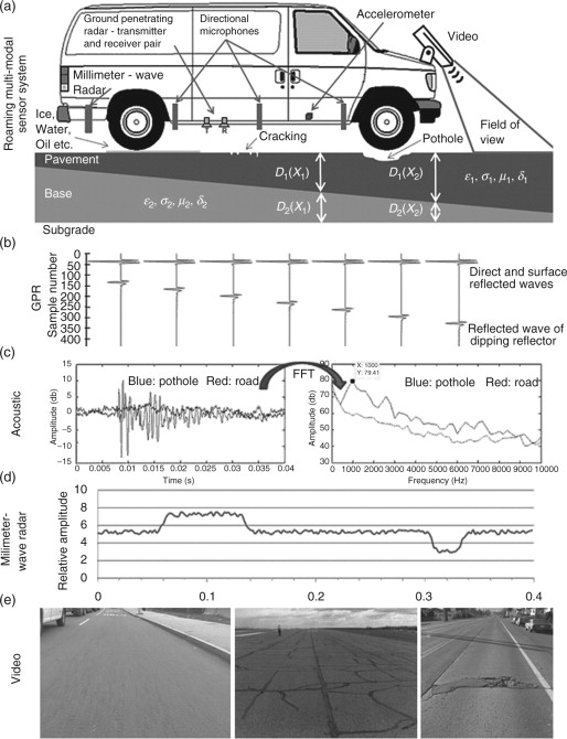 Millimeter-Wave Radar - an overview | ScienceDirect Topics