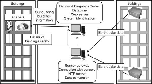 Sensor Type - an overview | ScienceDirect Topics