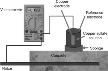 Rebar Corrosion - an overview | ScienceDirect Topics