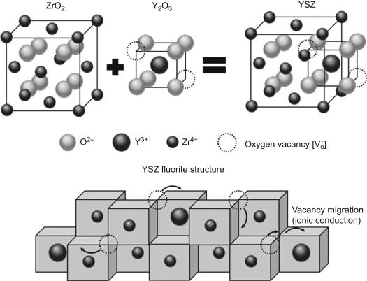 Solid-oxide fuel cells - ScienceDirect