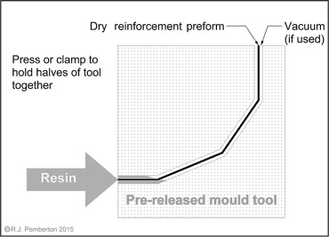 Moulding Technology - an overview | ScienceDirect Topics
