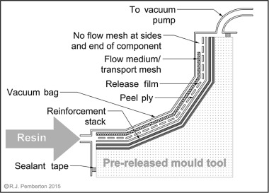 liquid composite moulding - an overview | ScienceDirect Topics