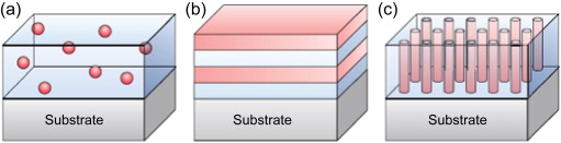 Multiferroic Materials - an overview | ScienceDirect Topics