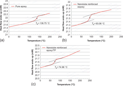 Glass Transition Temperature - an overview | ScienceDirect Topics