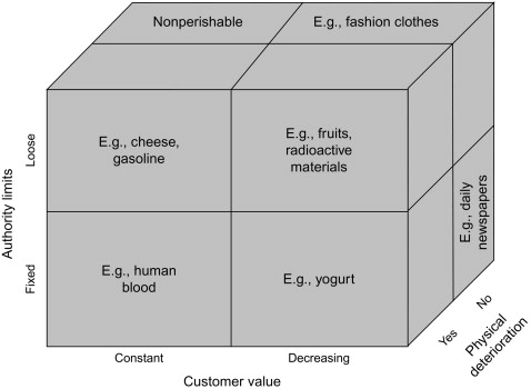 Using Logistic Models To Optimize The Food Supply Chain