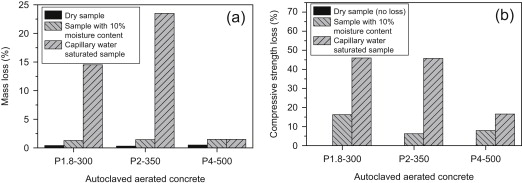 The properties and durability of autoclaved aerated concrete