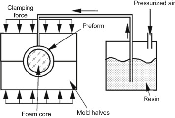 Resin Transfer Molding - an overview | ScienceDirect Topics
