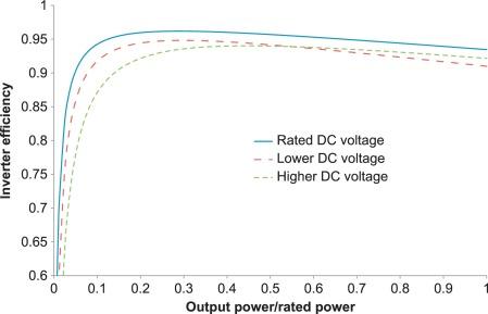 Inverter Efficiency - an overview | ScienceDirect Topics