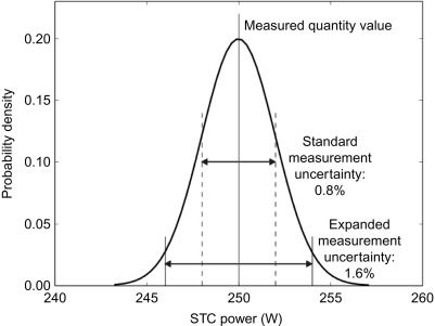 Measurement Uncertainty An Overview Sciencedirect Topics