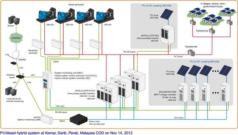 Stand-alone photovoltaic systems - ScienceDirect