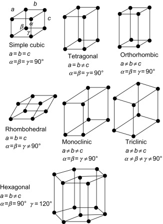 Crystalline Material - an overview | ScienceDirect Topics