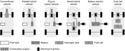 Propulsion System - an overview | ScienceDirect Topics