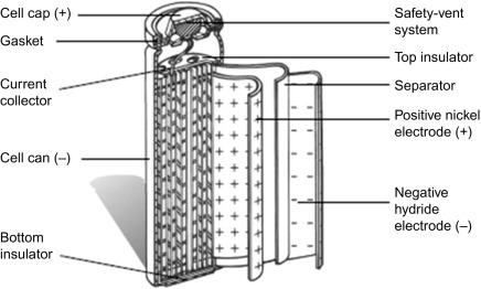 Nickel Metal Hydride Battery >> Nickel Metal Hydride And Nickel Zinc Batteries For Hybrid