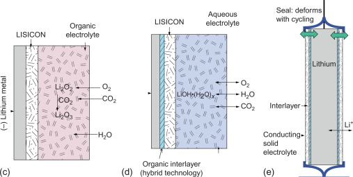Post-lithium-ion battery chemistries for hybrid electric