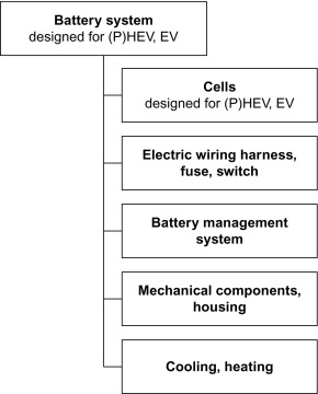 Excellent Battery System An Overview Sciencedirect Topics Wiring Database Unre4X4Andersnl